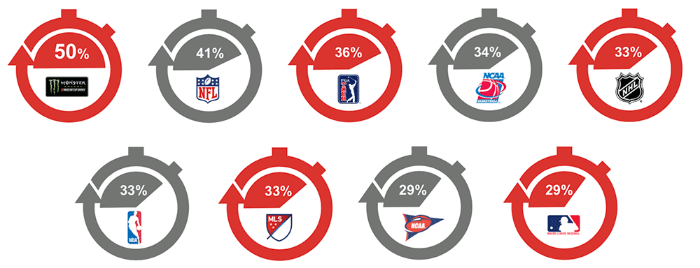 Average Percentage of Event Viewed - Anatomy of a NASCAR Sponsorship